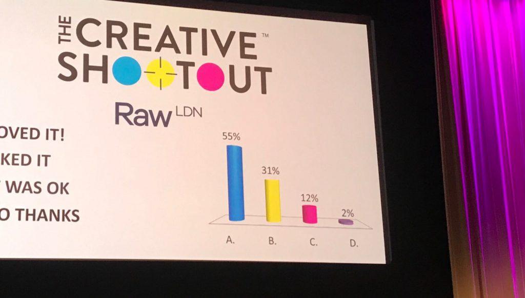 Creative Shootout 2018 Poll