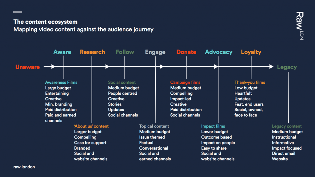 Screengrab of Raw London - Content ecosystem - mapping video content against the audience journey