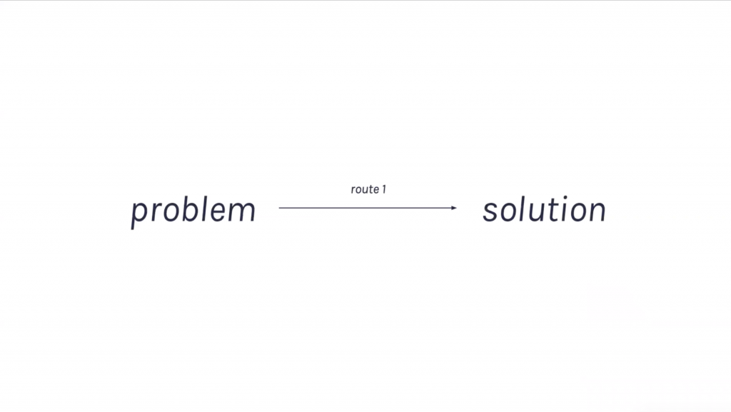 Graph showing the route from creative problem to creative solution